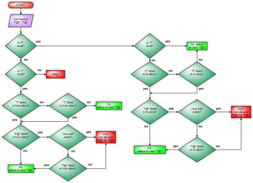 блок-схема explain.jpg.